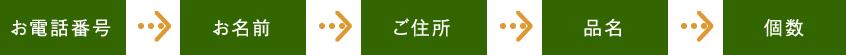 お電話番号→お名前→ご住所→品名(番号でお願いします)→個数